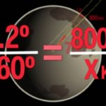 How Eratosthenes calculated the Earth's circumference