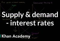Money supply and demand impacting interest rates | Macroeconomics | Khan Academy