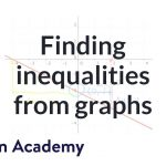 Graphing inequalities and checking solutions example   Algebra I   Khan Academy
