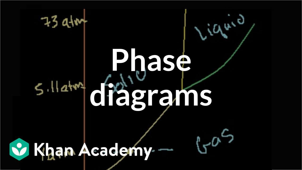 Phase diagrams | States of matter and intermolecular forces | Chemistry | Khan Academy